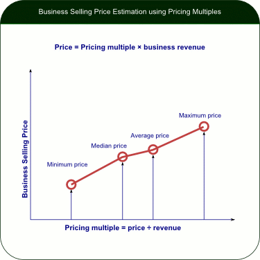How to use the multiples for business price estimation